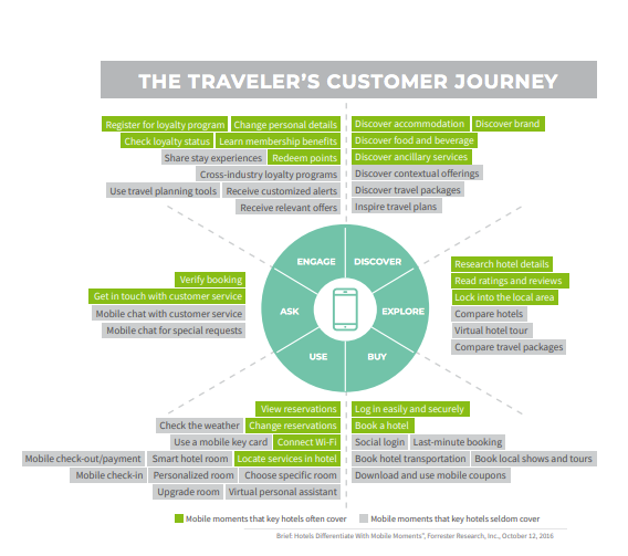 traveler's customer journey 1 1 - Digital Marketing in the Travel, Tourism and Hotel Industries: How Market Leaders and Small Disruptors Gain Organic Results Organic Results