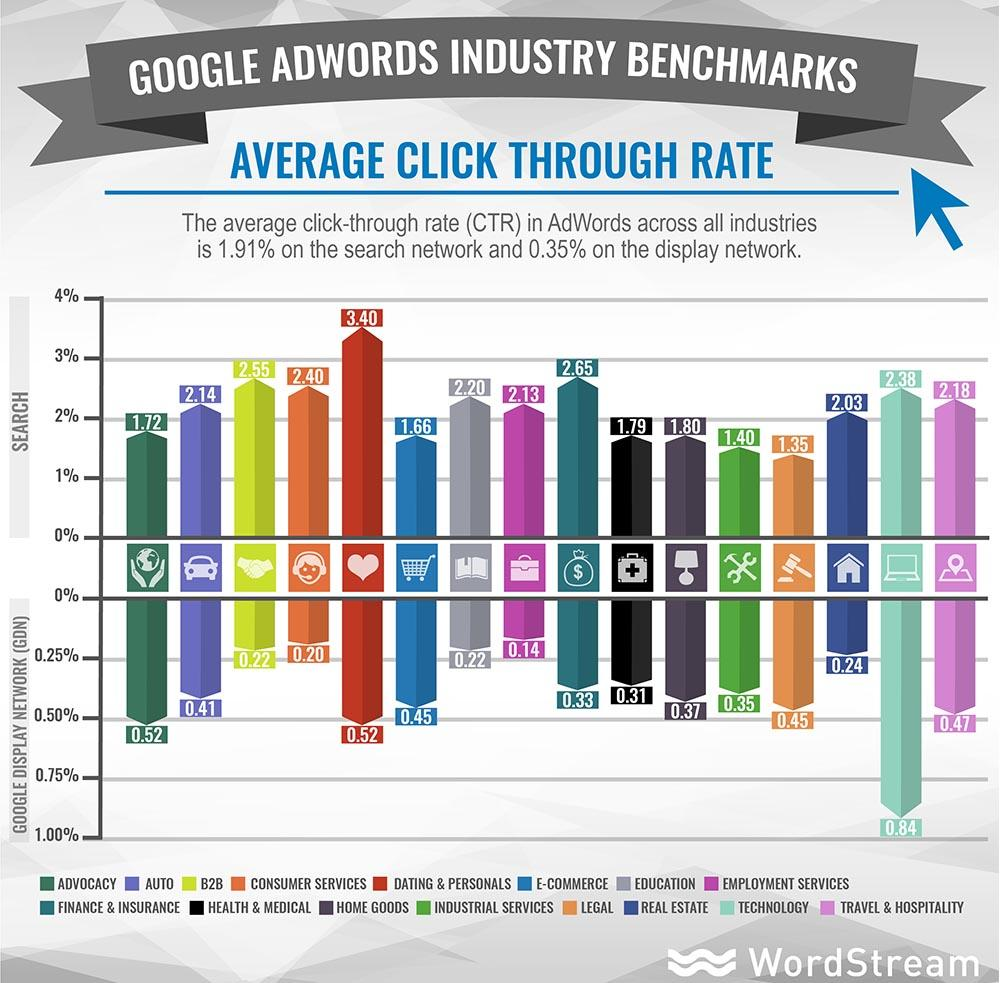 adwords industry benchmarks average ctr - Digital Marketing - How to measure effectively